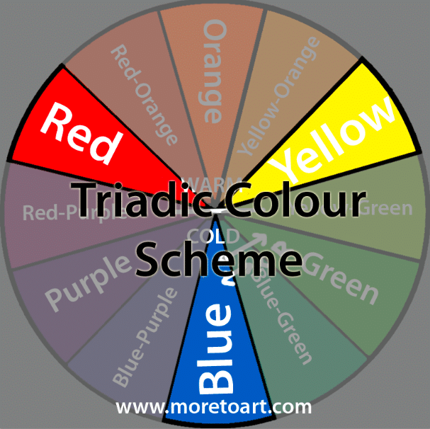 The Colour Wheel and Theory Tutorial for Beginner and Advance Artists